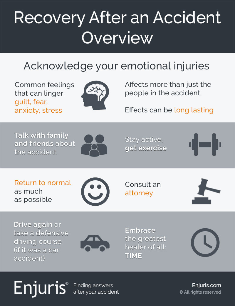 Recovery after an accident infographic